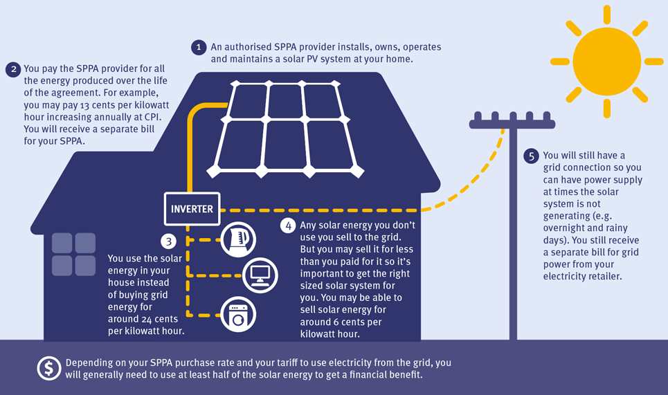 Solar Power Purchase Agreements Amanda Energy
